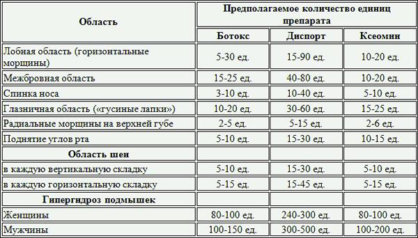 Дозировка ботулотоксина