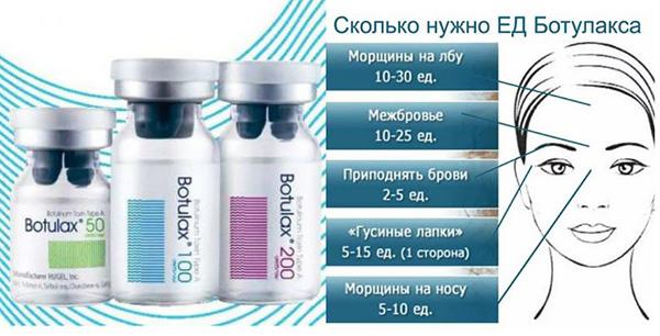 Дозировка препарата для разных областей лица